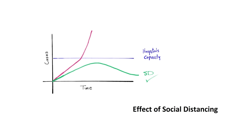 A diagram animation of social distancing concept effect. Stay at home stay safe. Concept: stop pandemic, Coronavirus, COVID-2019   Shutterstock HD Video #1049226799