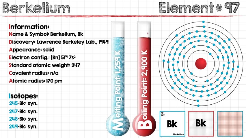 Header of berkelium